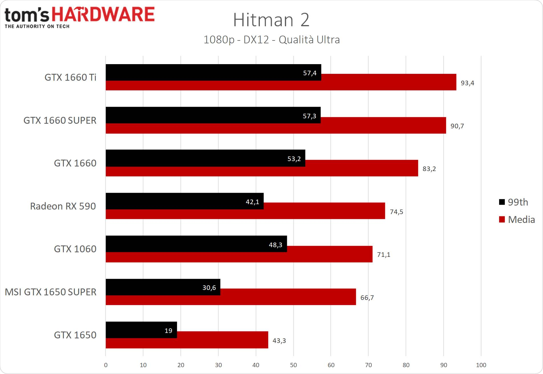 GeForce GTX 1650 SUPER Hitman 2