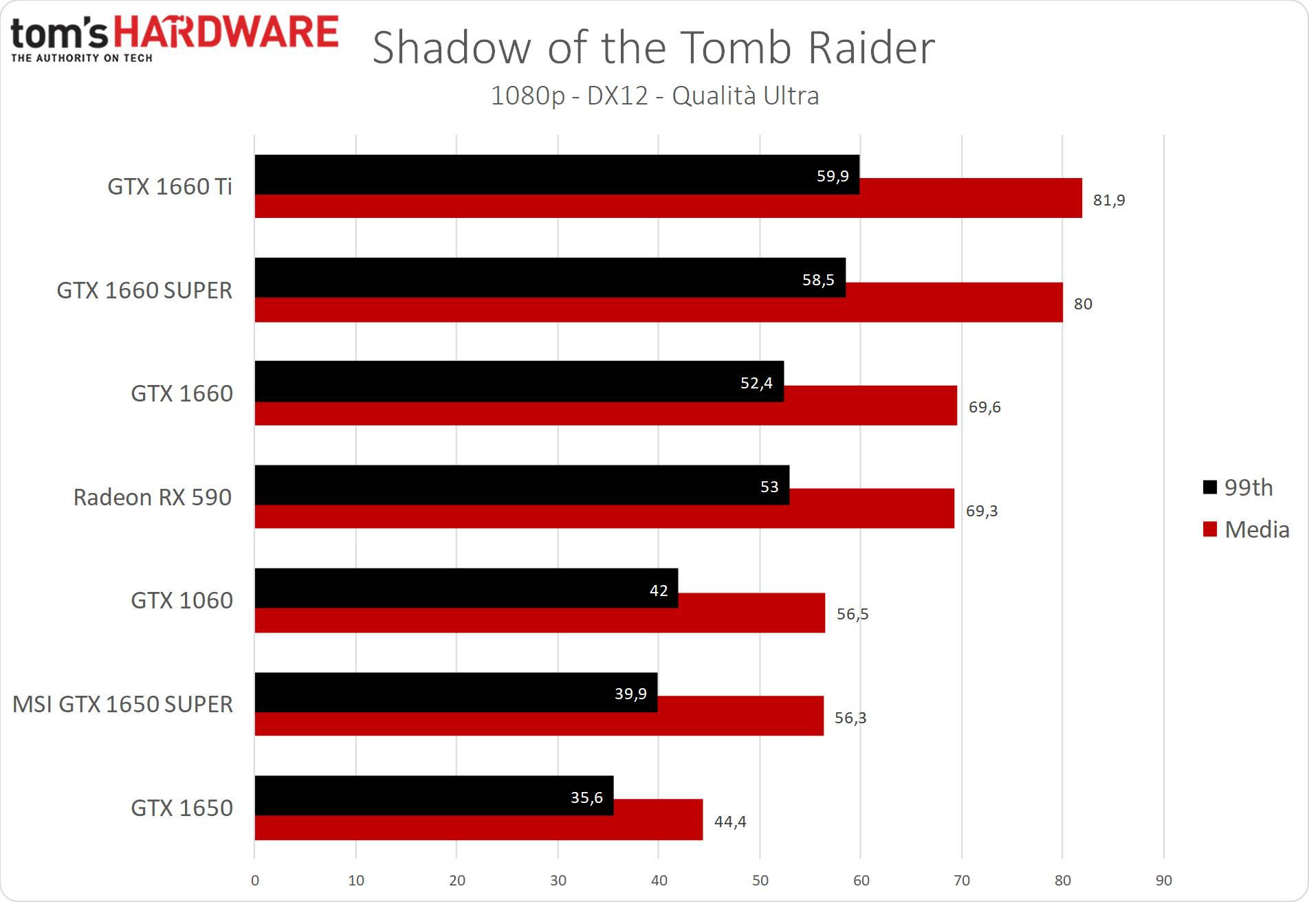 GeForce GTX 1650 SUPER Shadow of the Tomb Raider
