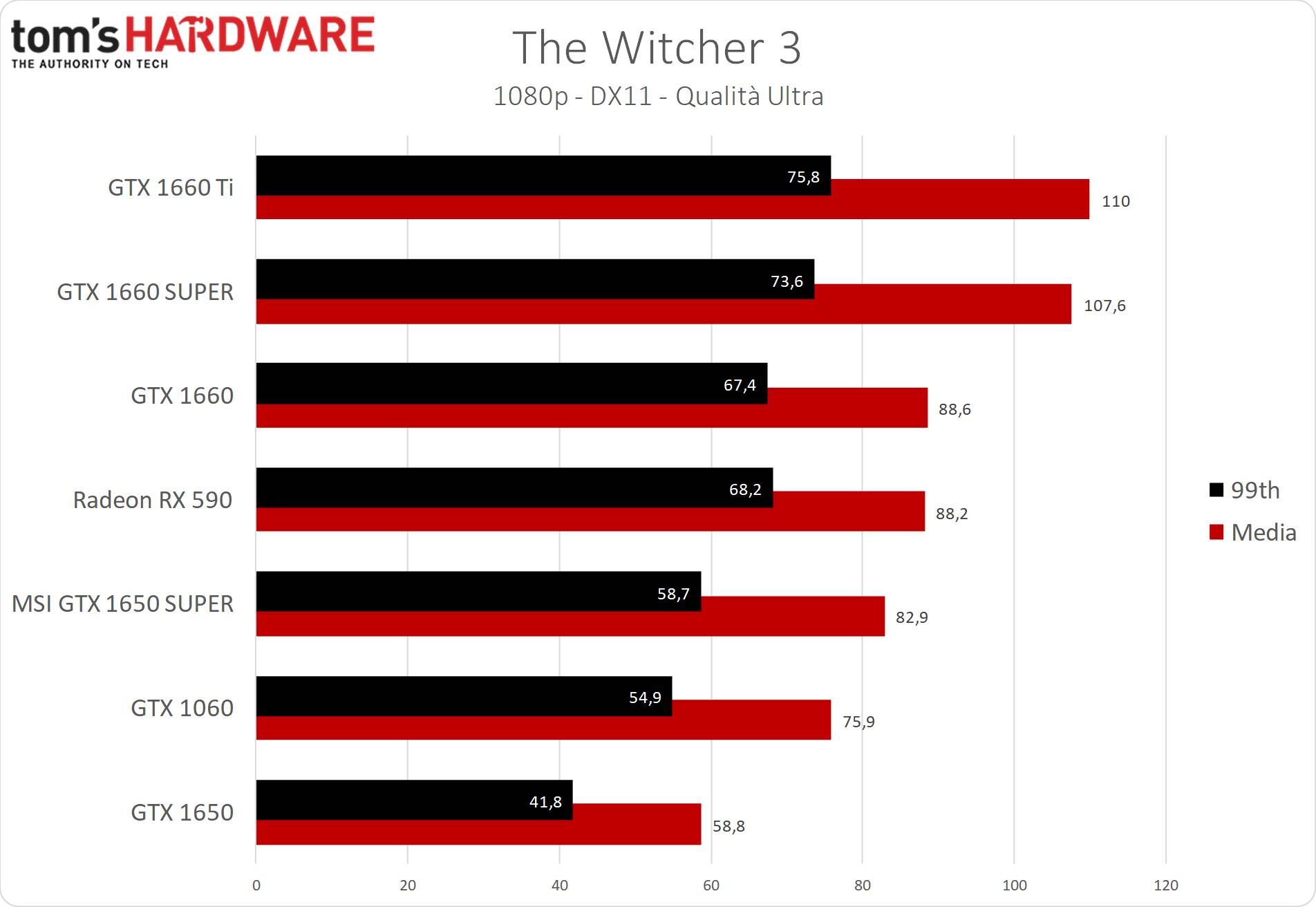 GeForce GTX 1650 SUPER The Witcher 3