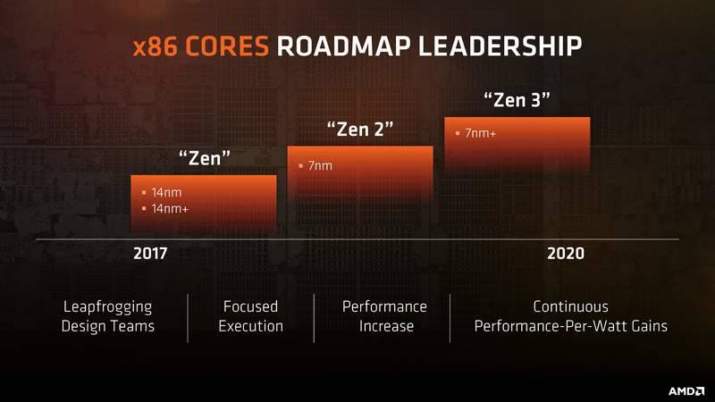 Ryzen Roadmap