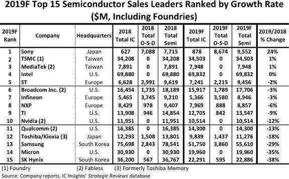 Intel semiconduttori 2019