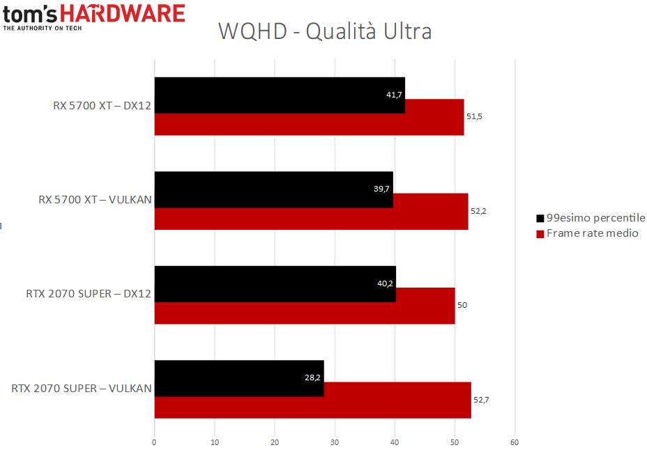 RDR2 performance