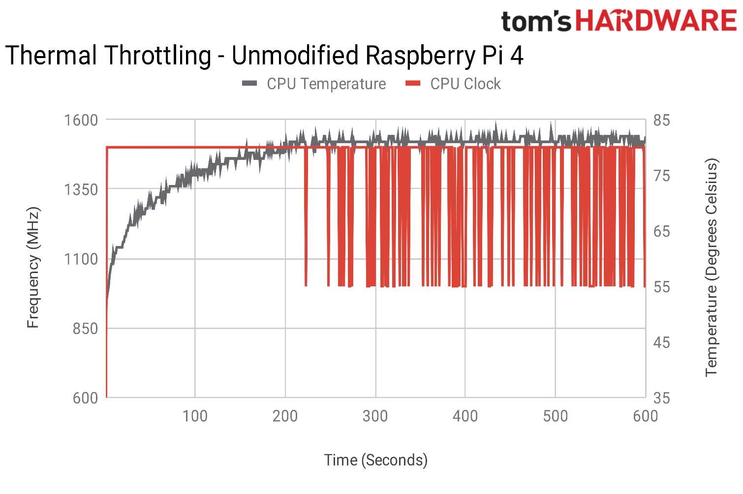 Raspberry Pi 4 confronto dissipatori