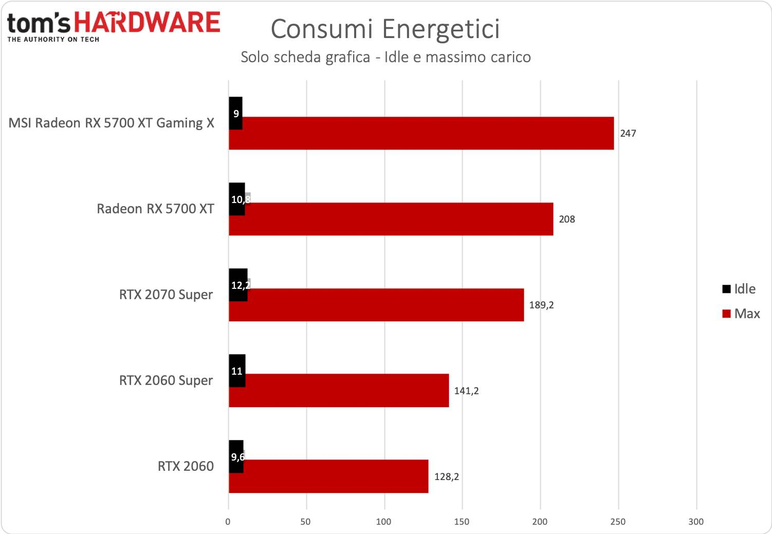 Test MSI RX 5700 XT Gaming X consumi