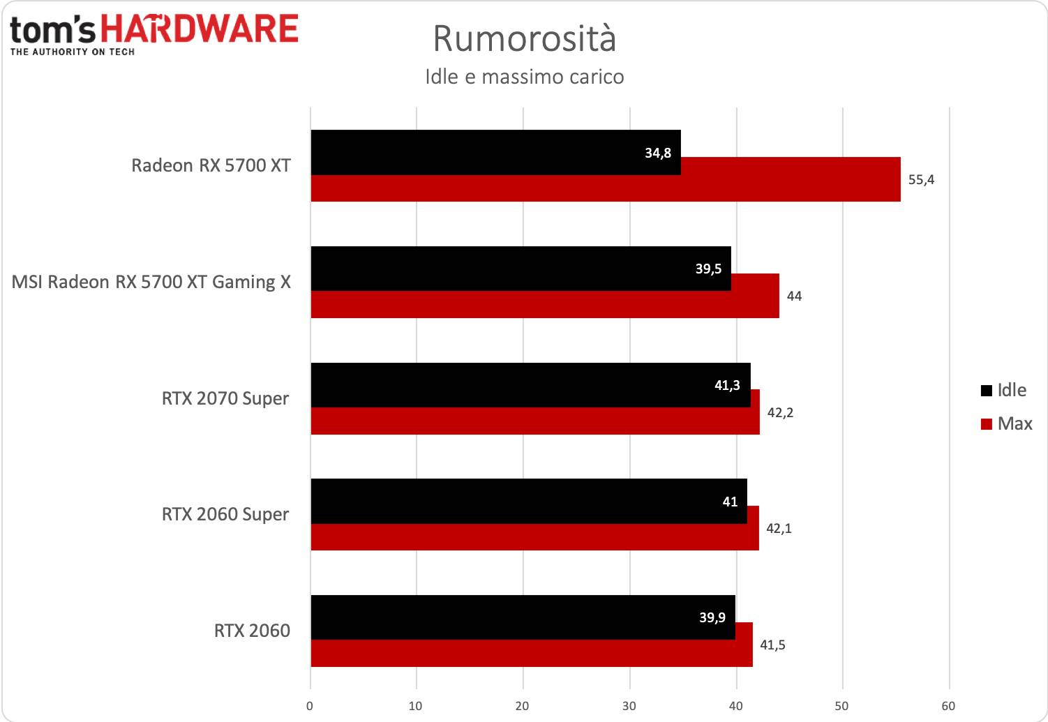 Test MSI RX 5700 XT Gaming X rumorosità