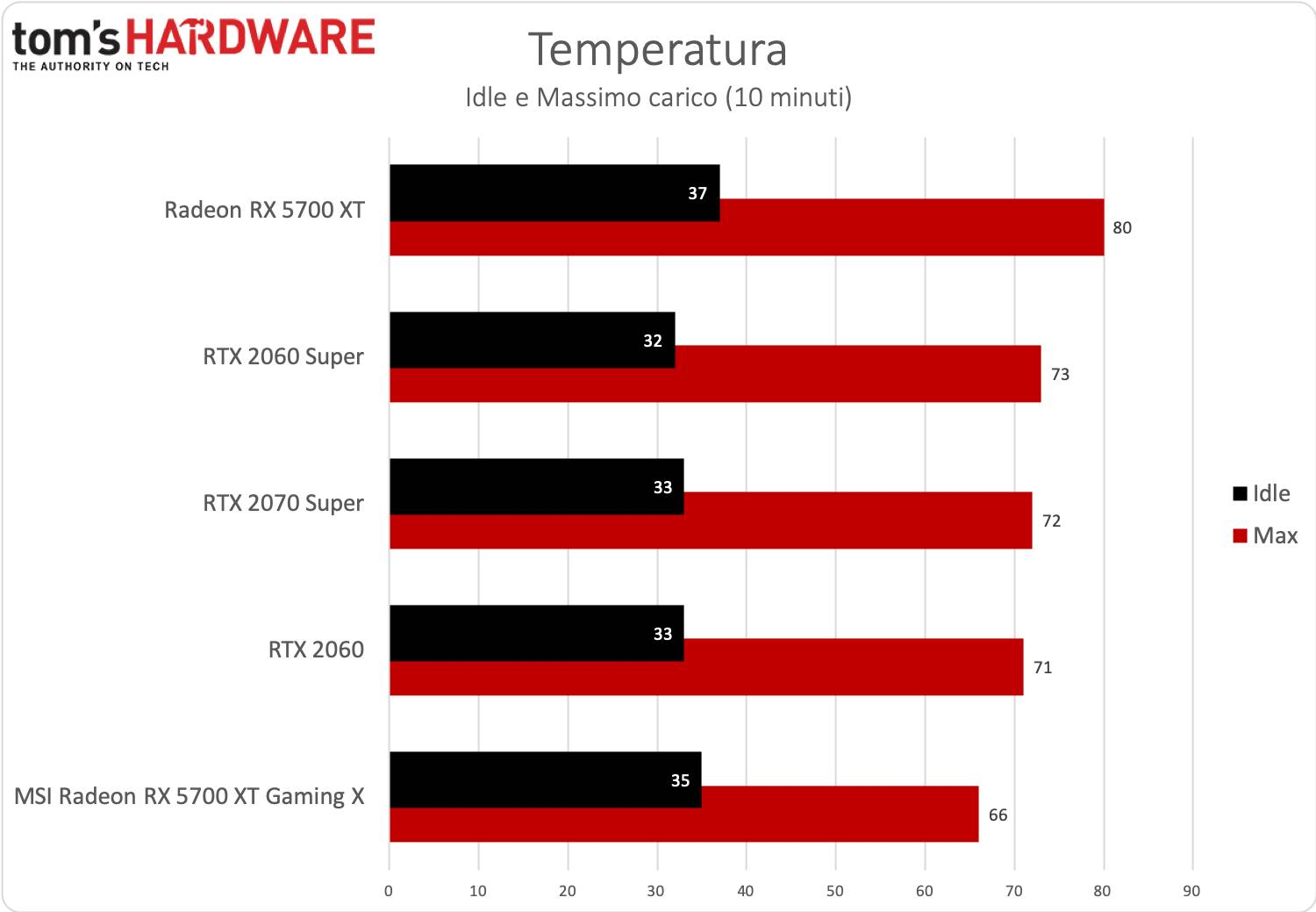 Test MSI RX 5700 XT Gaming X temperature