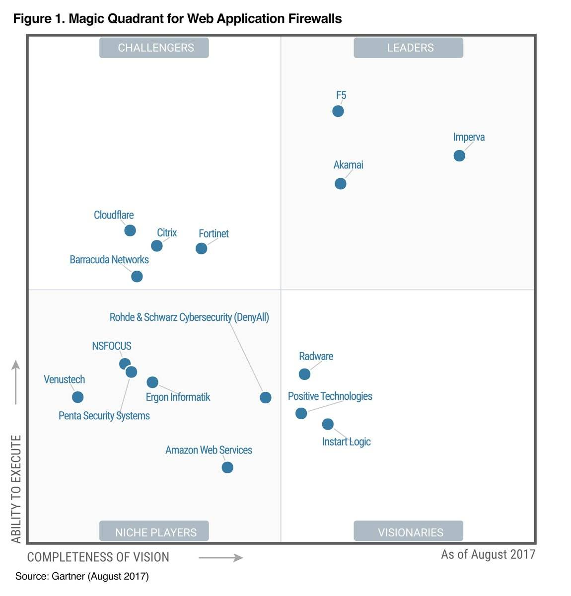akamai magic quadrant