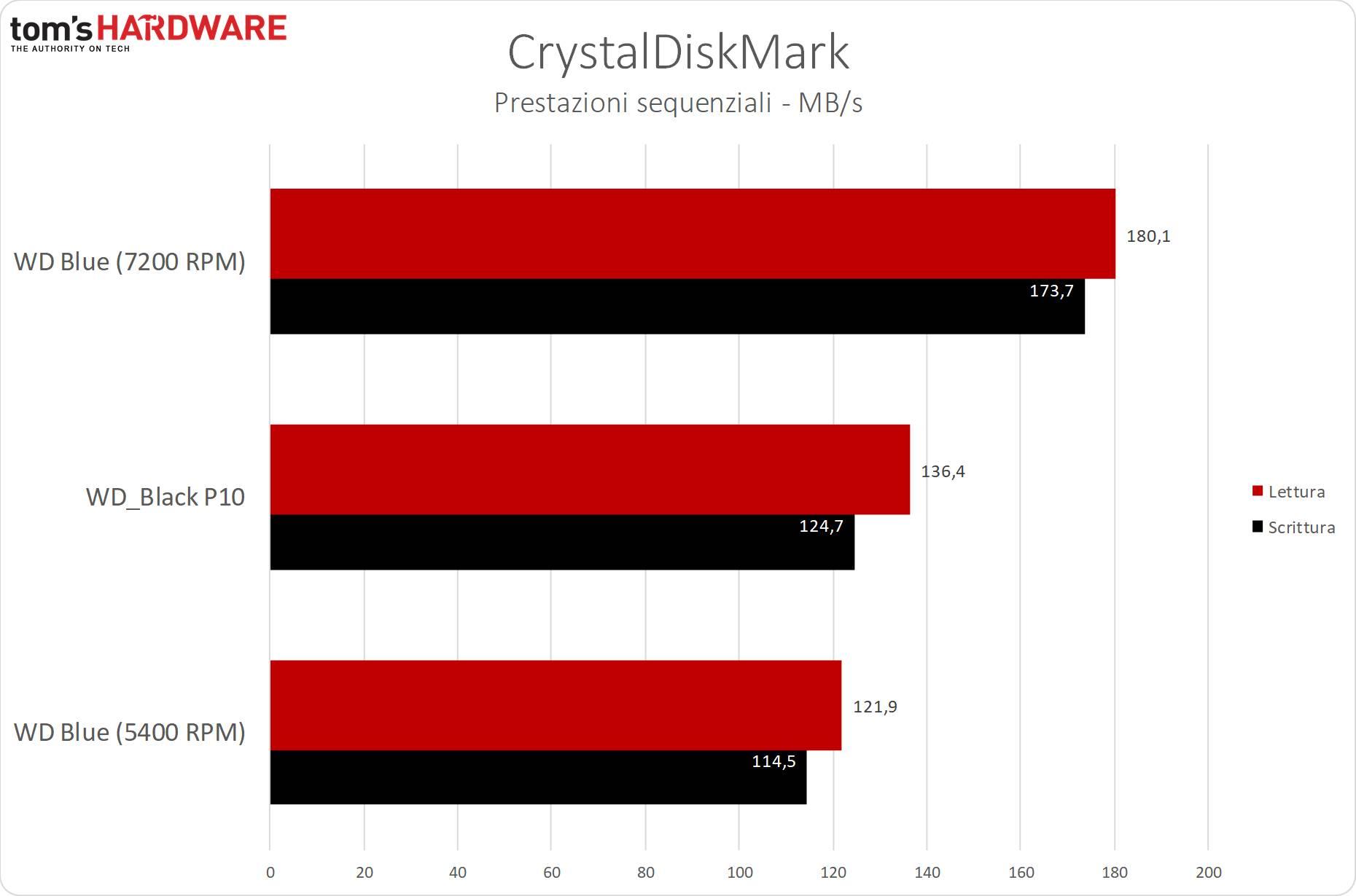 WD_Black P10 - CrystalDiskMark - Sequenziale