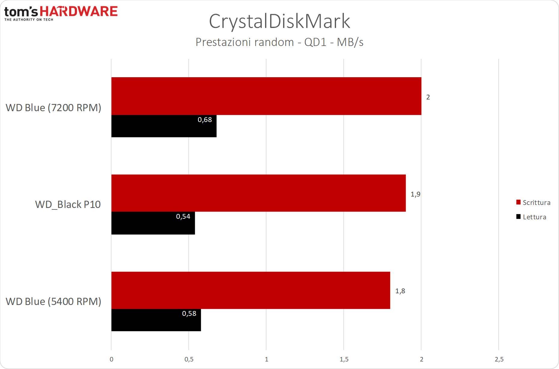 WD_Black P10 - CrystalDiskMark - Random