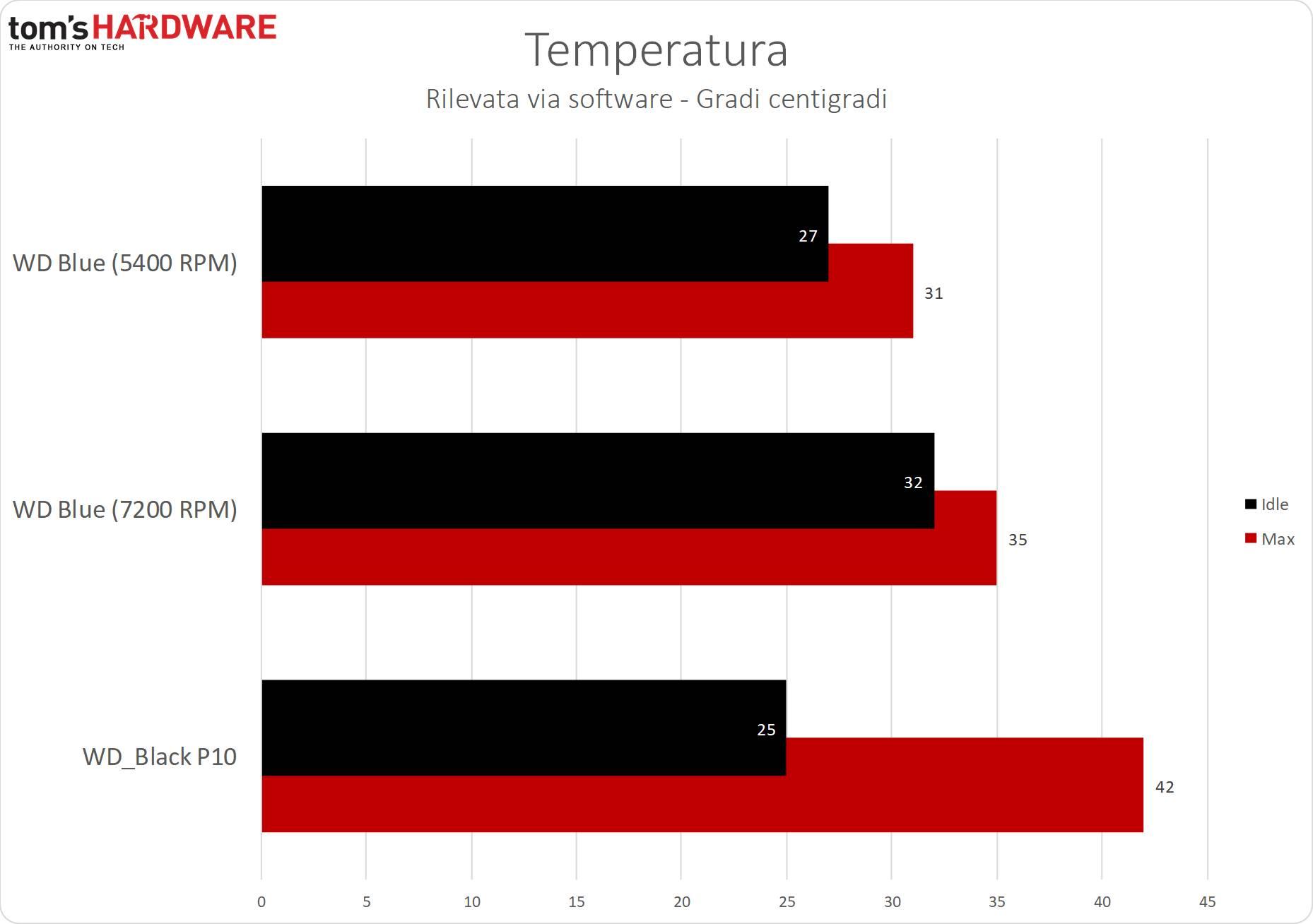 WD_Black P10 - Temperatura