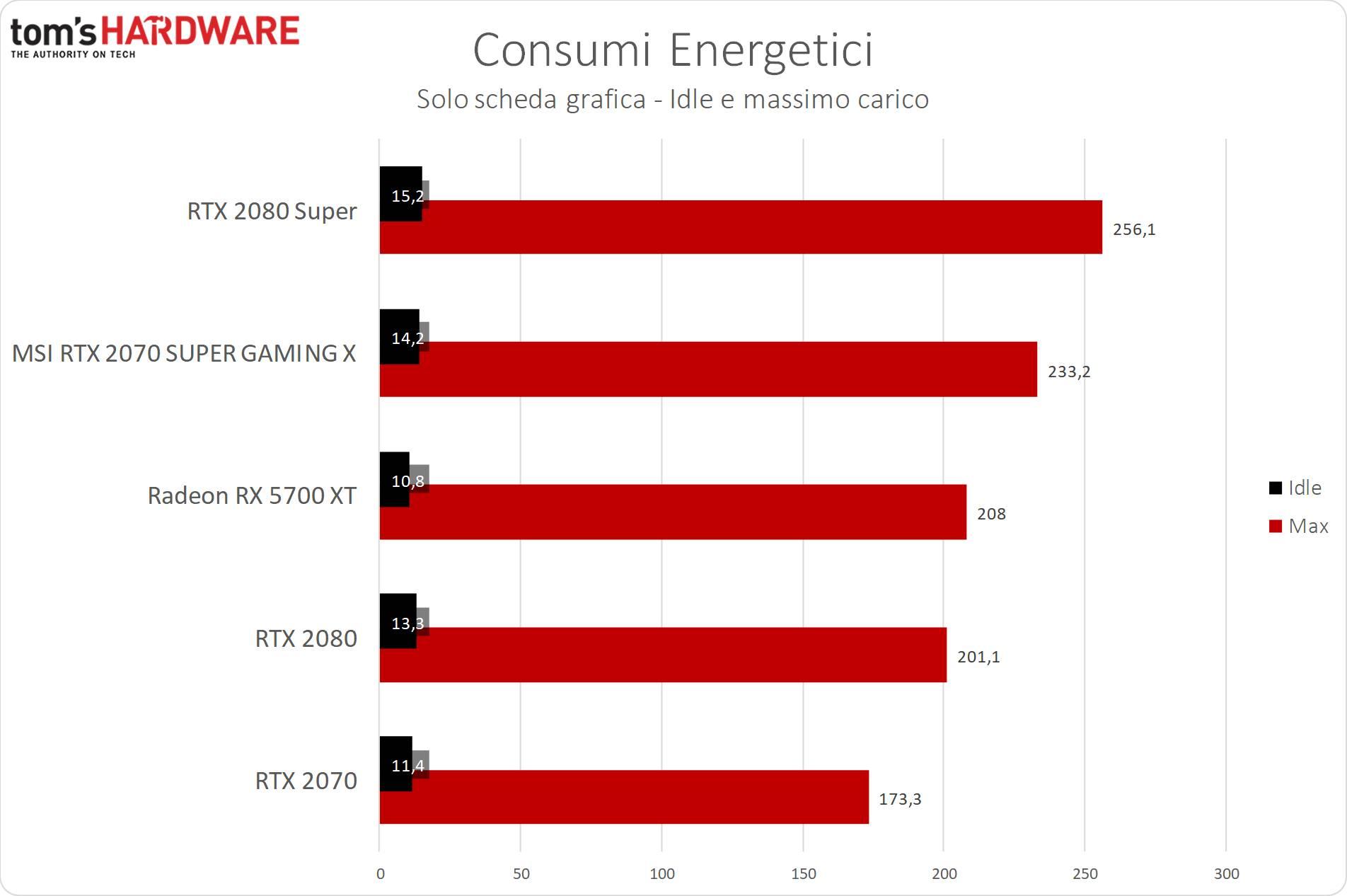 Grafici MSI RTX 2070 SUPER Gaming X