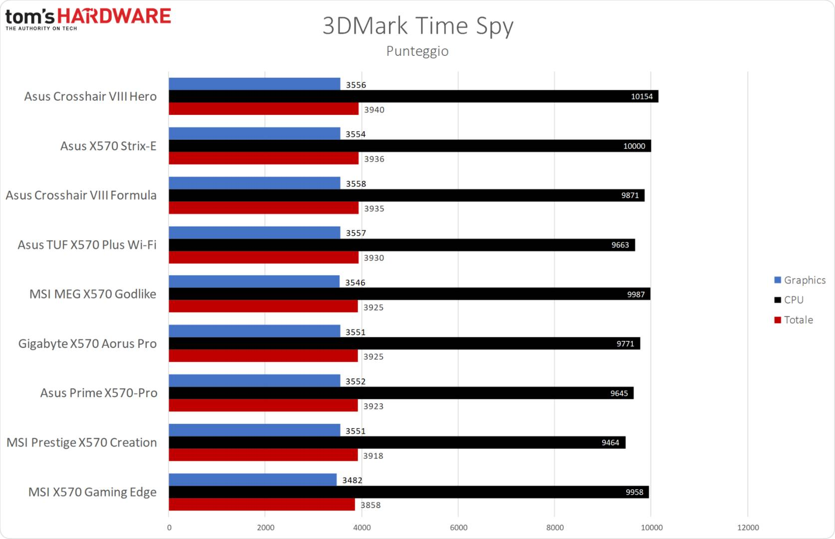 MSI MPG X570 Gaming Edge WiFi - 3DMark Time Spy