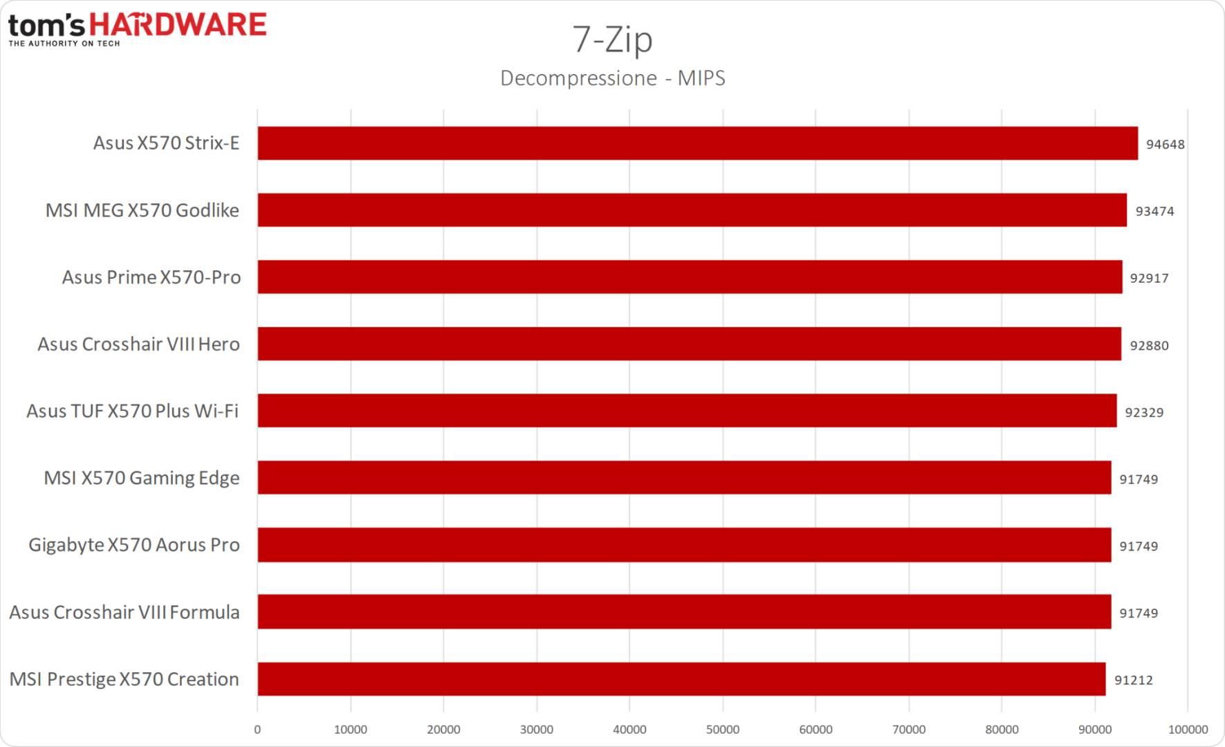 MSI MPG X570 Gaming Edge WiFi - 7-Zip decompression