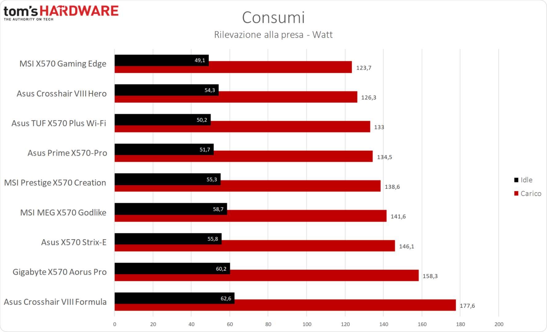 MSI MPG X570 Gaming Edge WiFi - Consumi