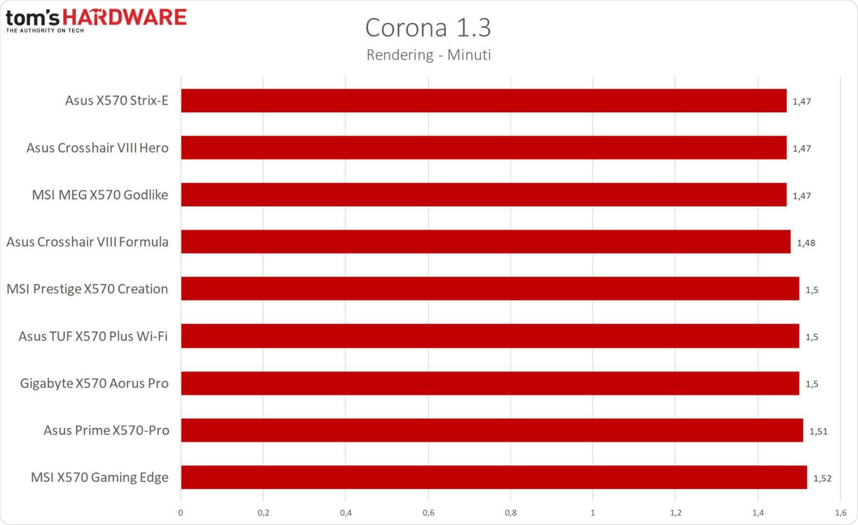 MSI MPG X570 Gaming Edge WiFi - Corona 1.3