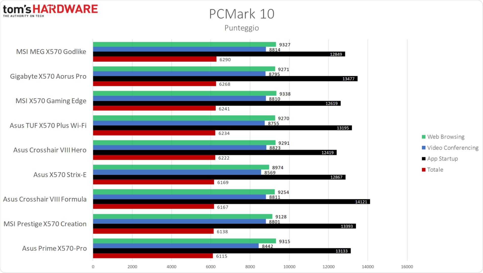 MSI MPG X570 Gaming Edge WiFi - PCMark 10