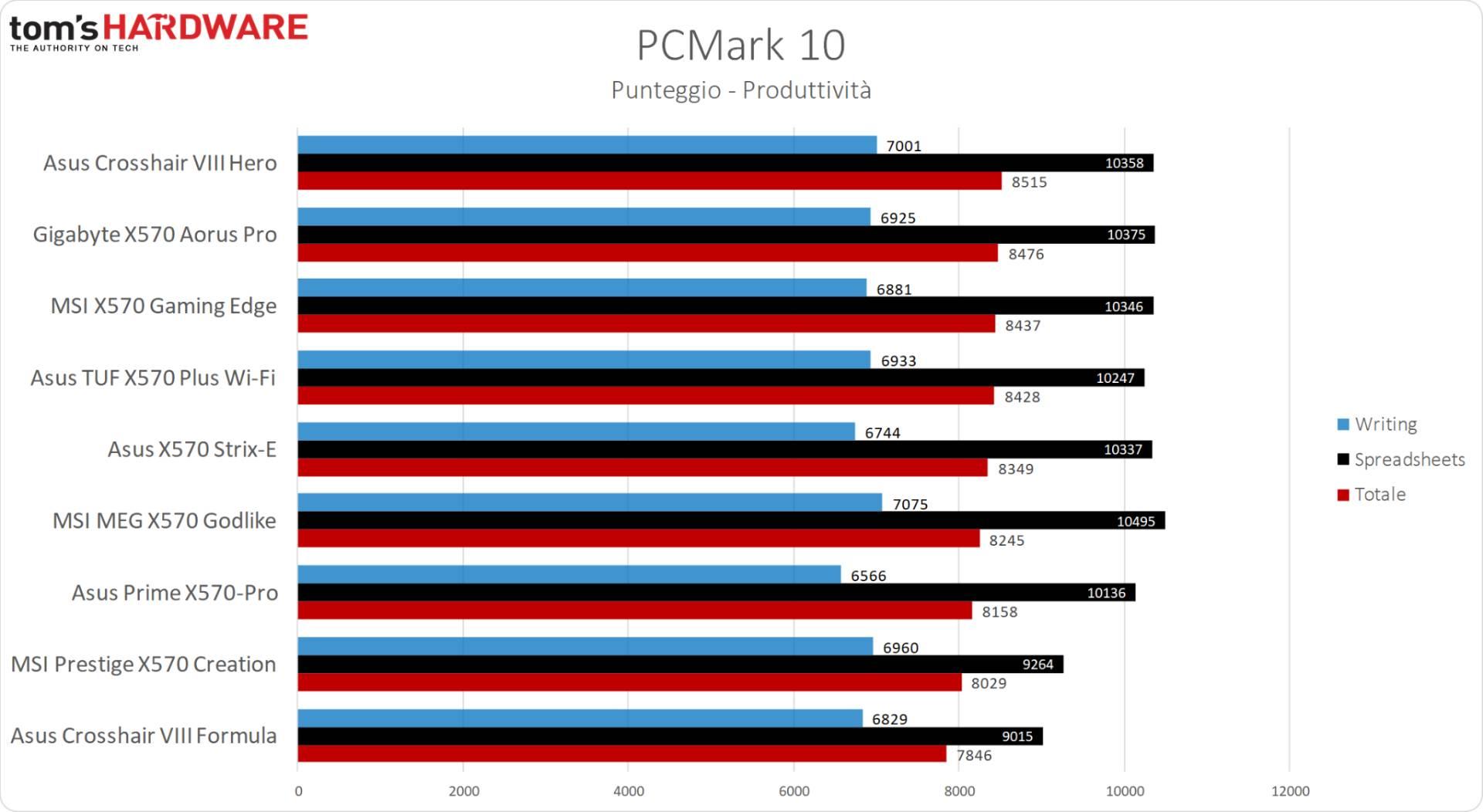 MSI MPG X570 Gaming Edge WiFi - PCMark 10 Produttività