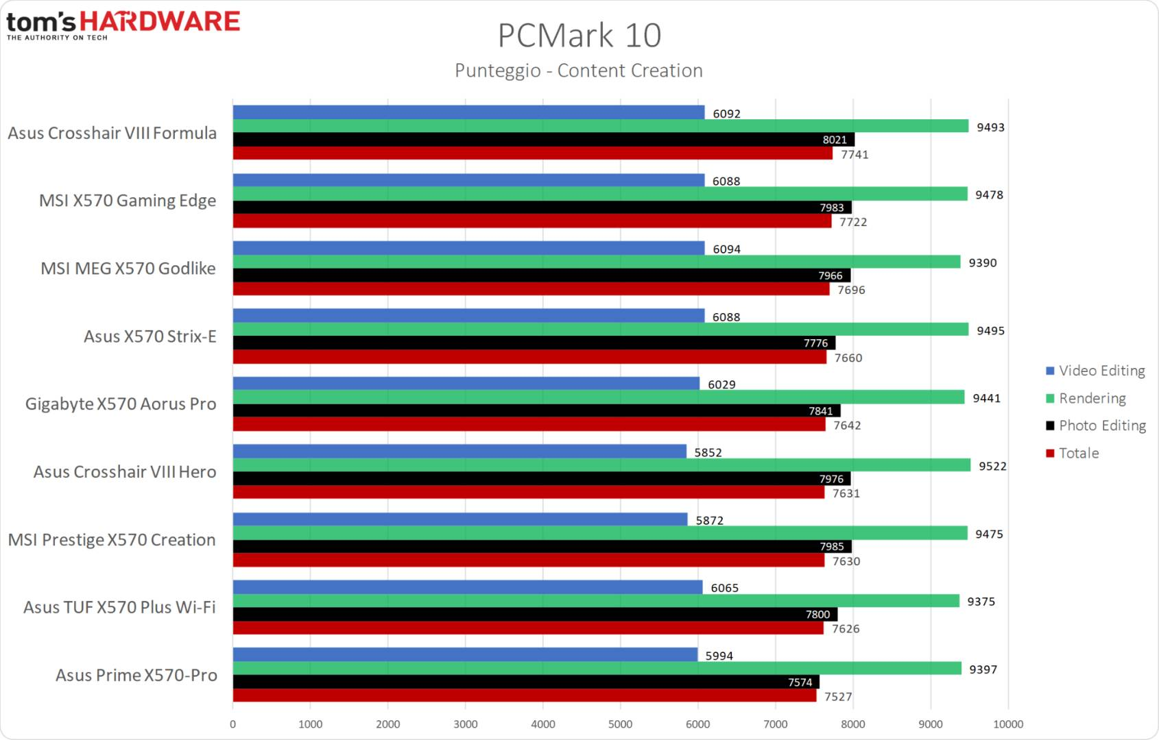 MSI MPG X570 Gaming Edge WiFi - PCMark 10 Content Creation