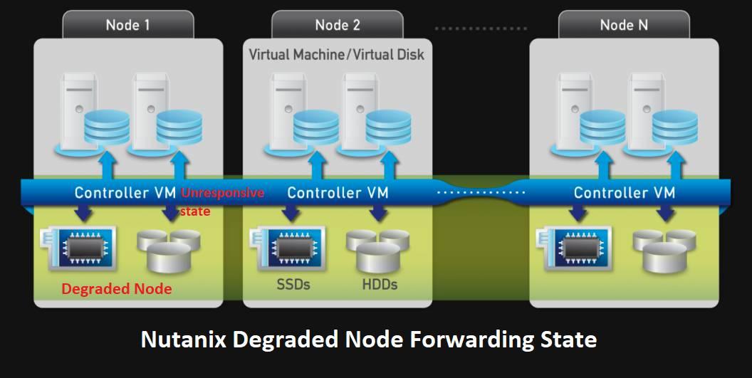 nutanix cloud ricerca