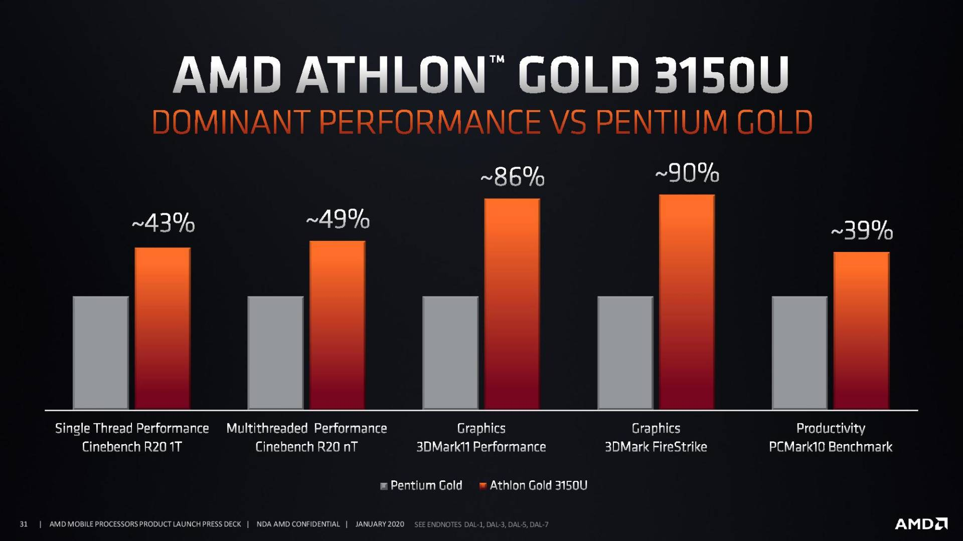 AMD Athlon Gold 3000