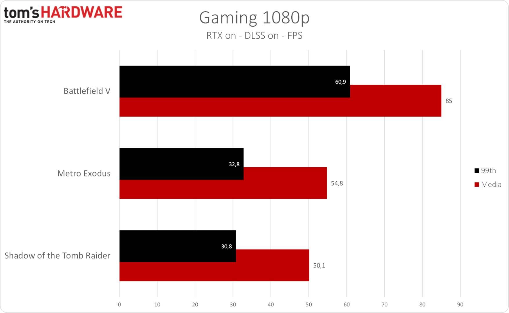 Eurocom Nightsky RX15 - Gaming 1080p RTX DLSS