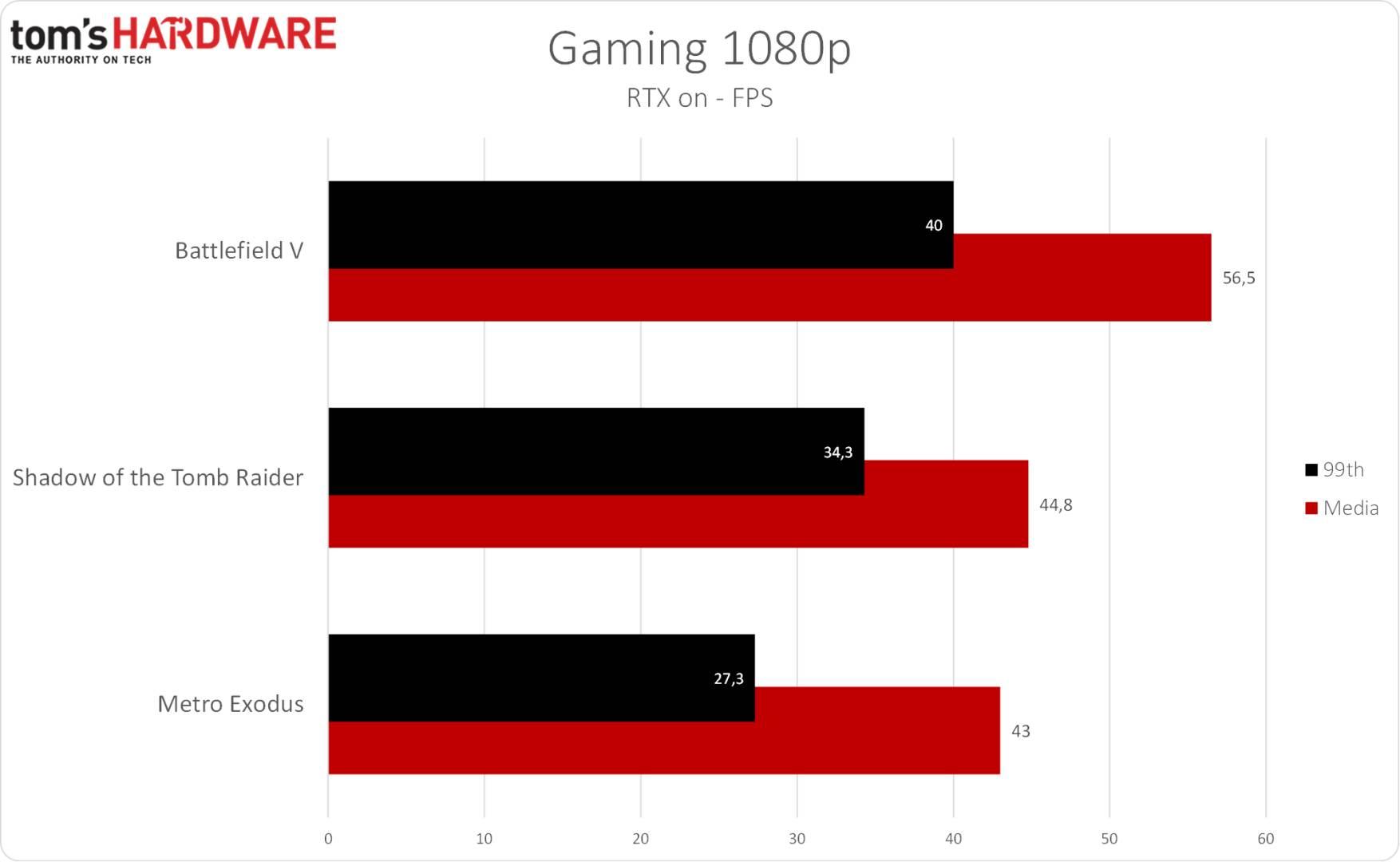 Eurocom Nightsky RX15 - Gaming 1080p RTX