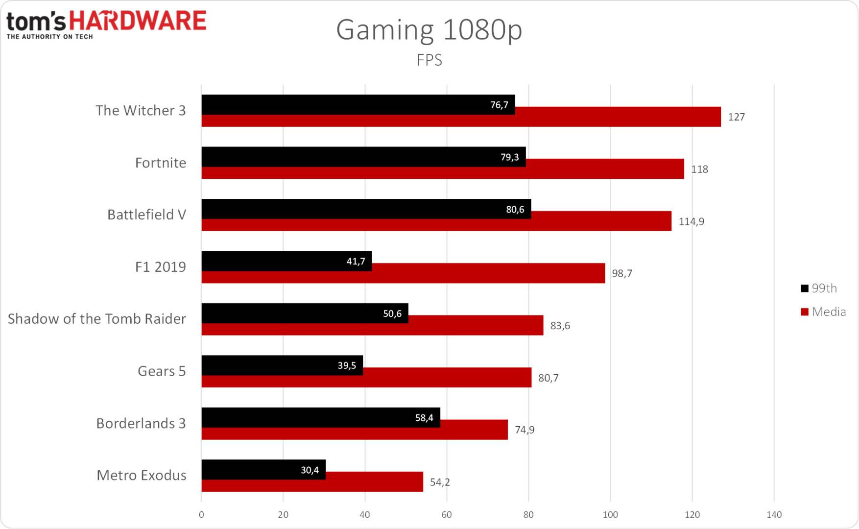 Eurocom Nightsky RX15 - Gaming 1080p