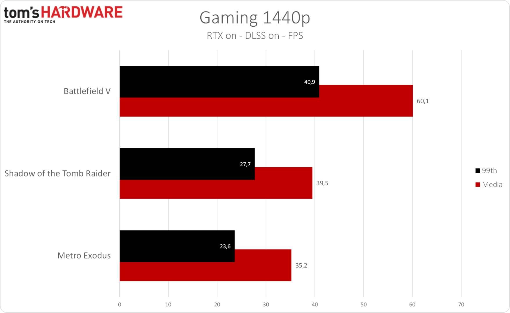 Eurocom Nightsky RX15 - Gaming 1440p RTX DLSS