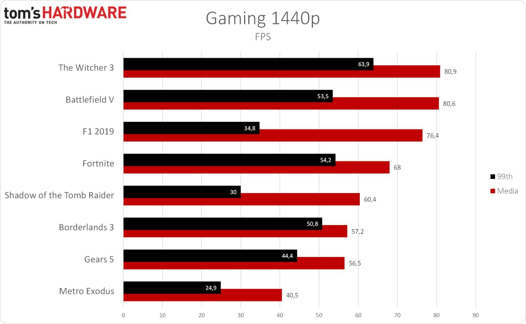 Eurocom Nightsky RX15 - Gaming 1440p