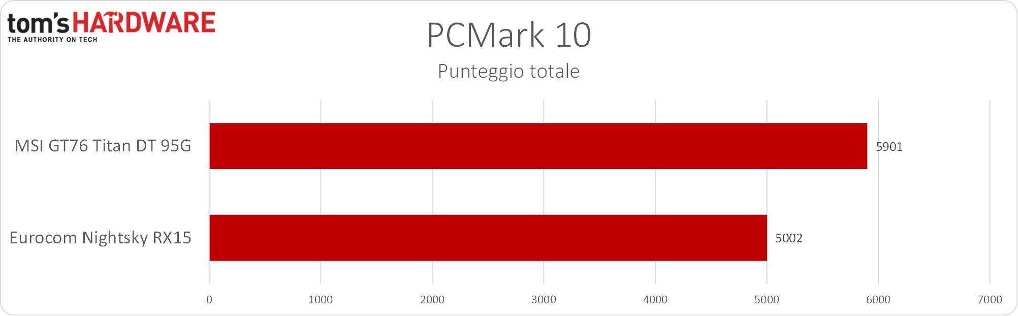 Eurocom Nightsky RX15 - PCMark 10