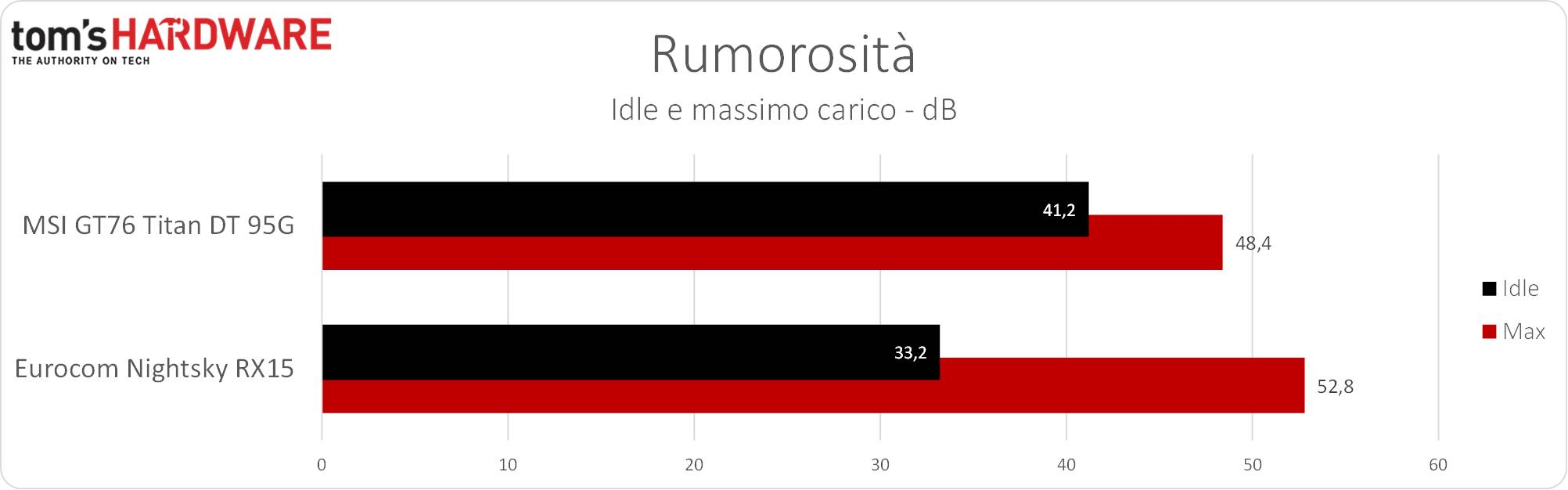 Eurocom Nightsky RX15 - Rumorosità