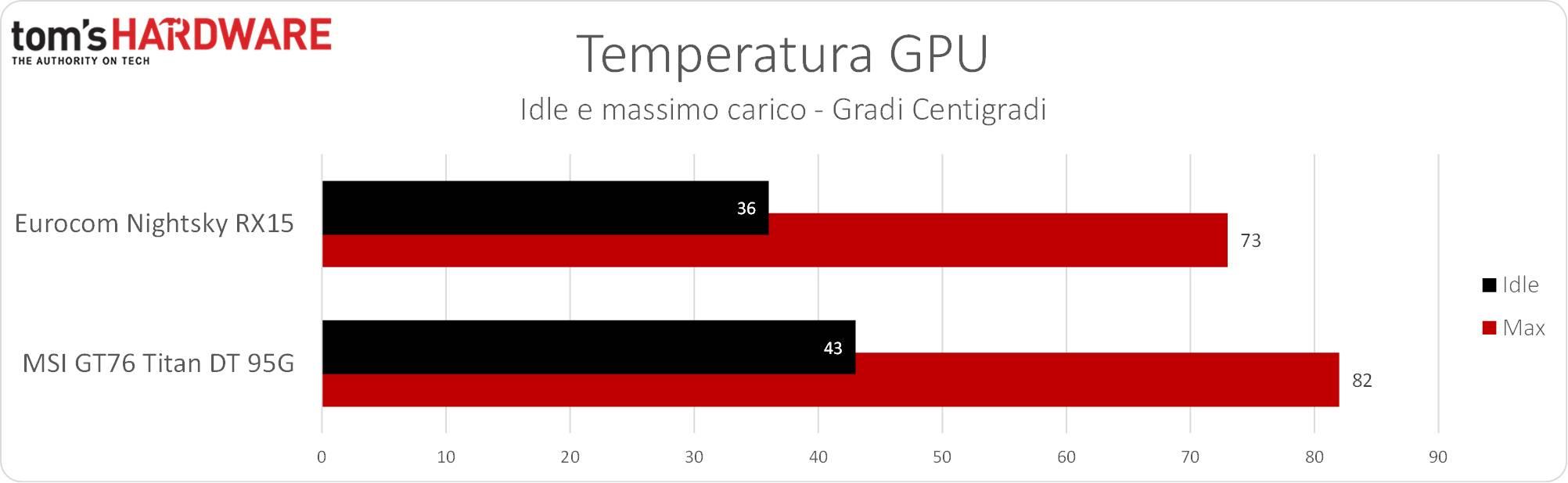 Eurocom Nightsky RX15 - Temp. GPU