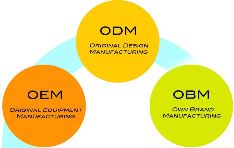 Grafico brand manufacturing
