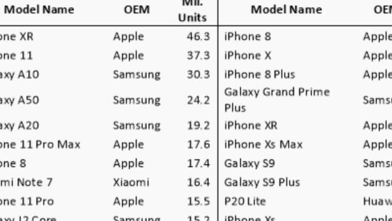 Smartphone Più Venduti Del 2019 Una Ricerca Di Mercato Incorona Iphone Xr