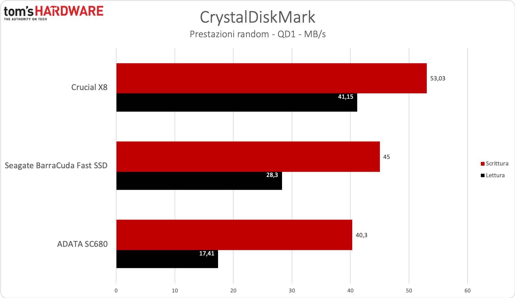Benchmark BarraCuda Fast SSD - CrystalDiskmark casuale