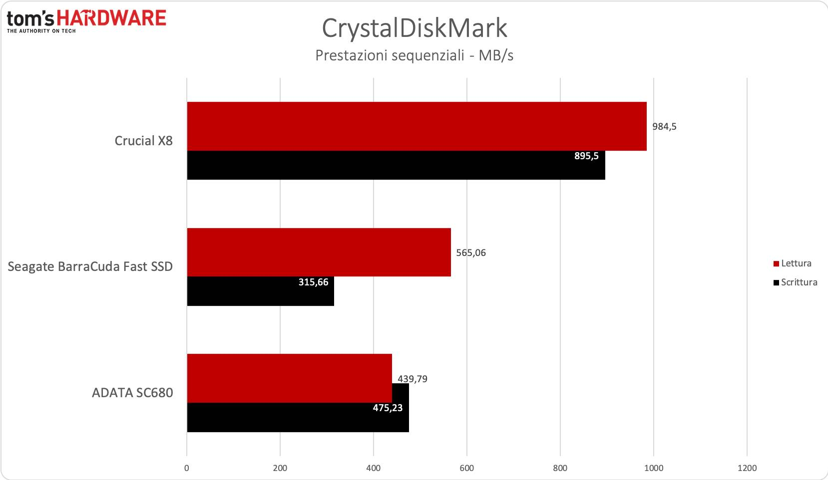Benchmark BarraCuda Fast SSD - CrystalDiskMark sequenziale