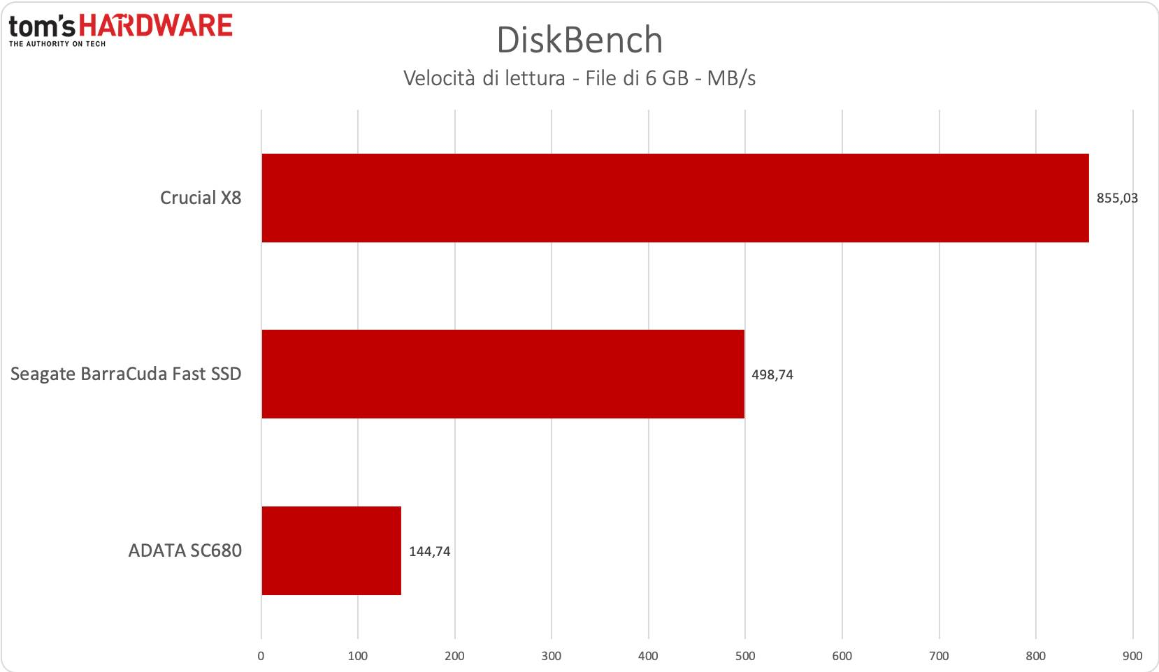 Benchmark BarraCuda Fast SSD - Diskbench lettura