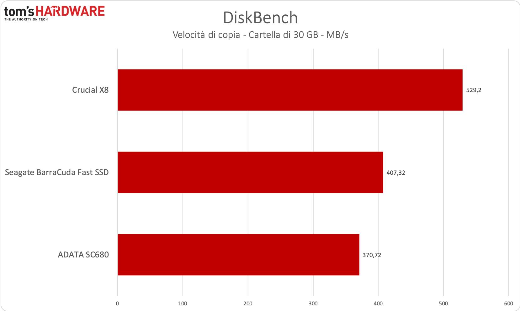 Benchmark BarraCuda Fast SSD - Diskbench copia