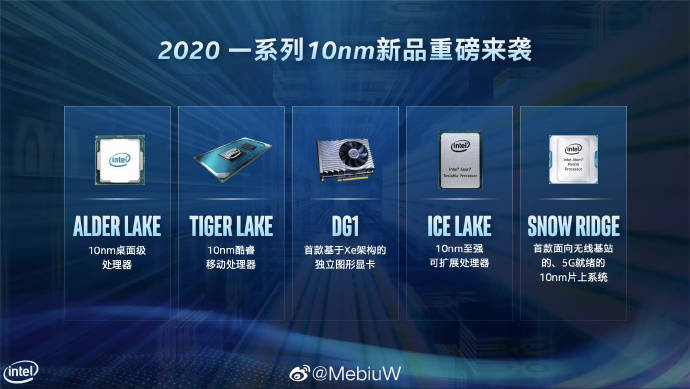 Intel 2020 10nm releases