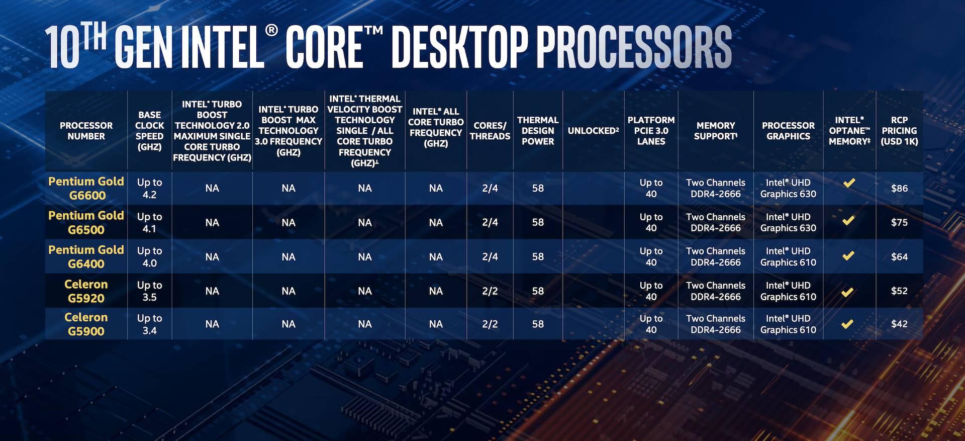 Lancio Intel Core Comet Lake-S
