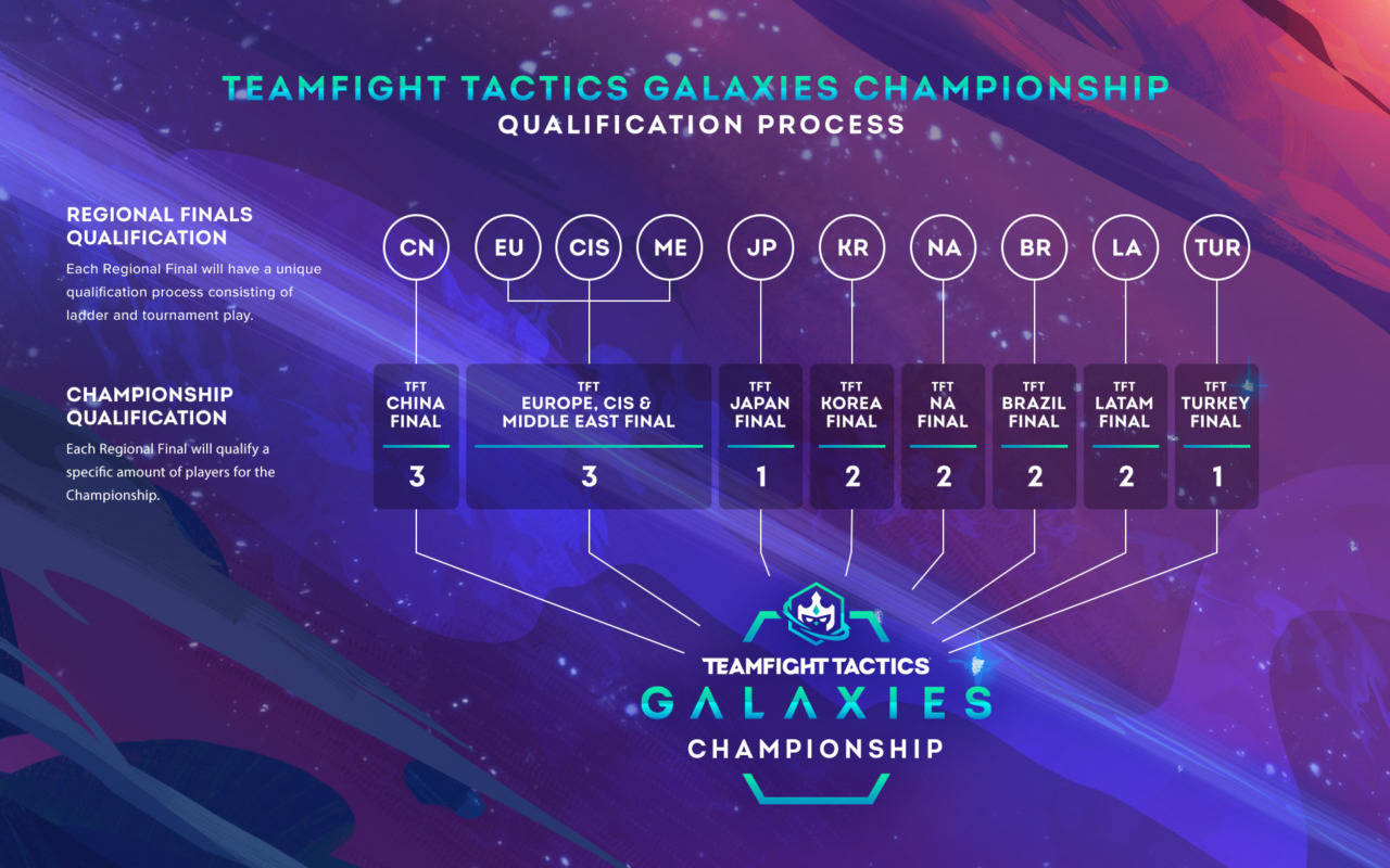 teamfight tactics esports riot games