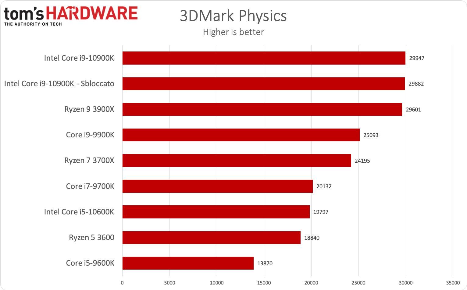 Benchmark i9-10900K e i5-10600K - 3DMark Physics