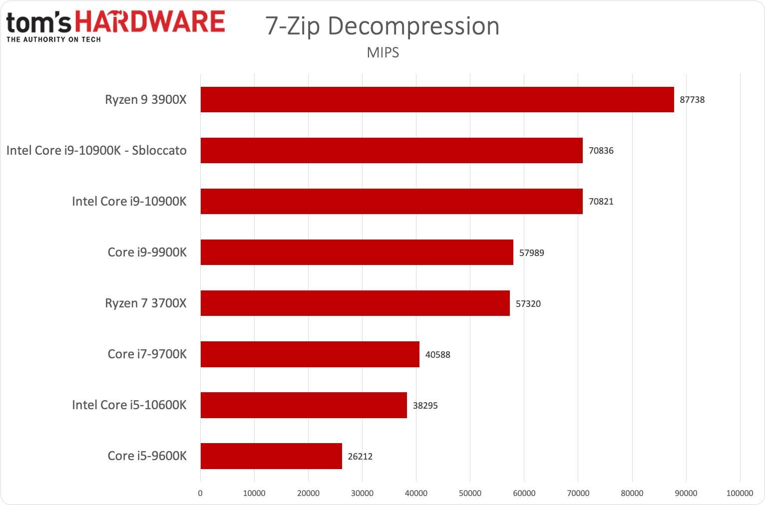Benchmark i9-10900K e i5-10600K - 7-Zip decompression