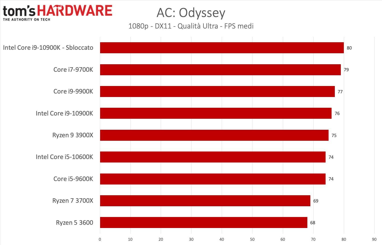 Benchmark i9-1900K e i5-9600K - AC: Odyssey