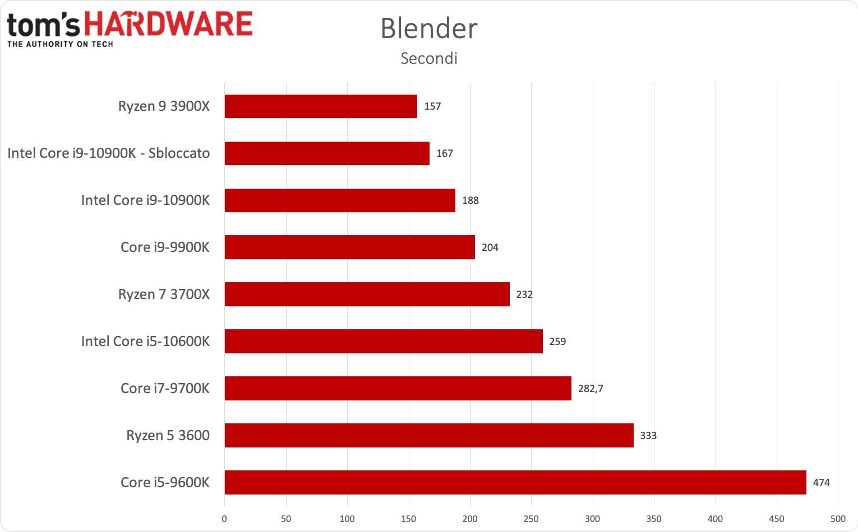 Benchmark i9-1900K e i5-9600K - Blender