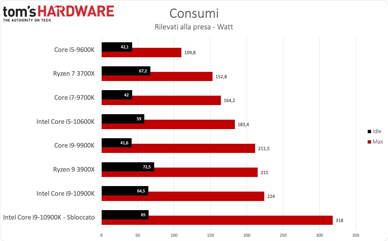 Benchmark i9-1900K e i5-9600K - Consumi