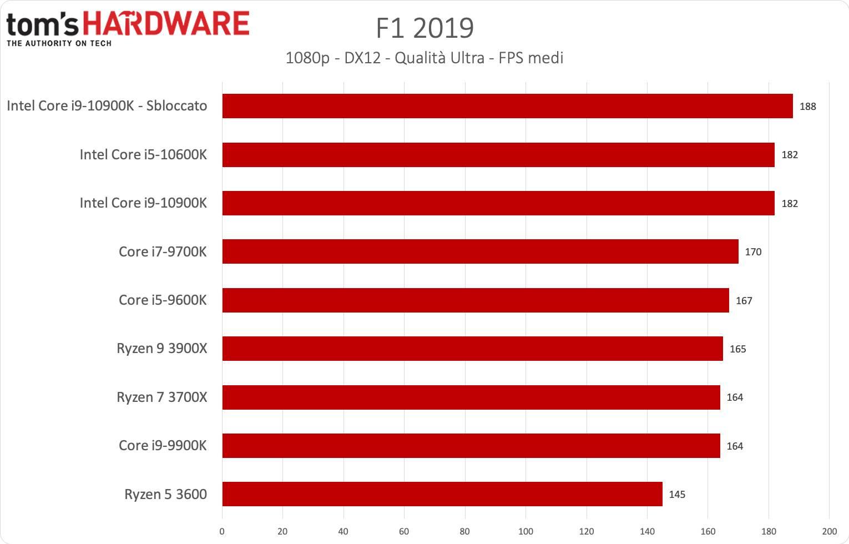 Benchmark i9-1900K e i5-9600K - F1 2019