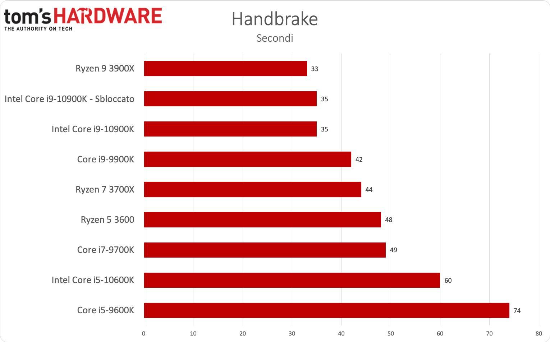 Benchmark i9-1900K e i5-9600K - Handbrake