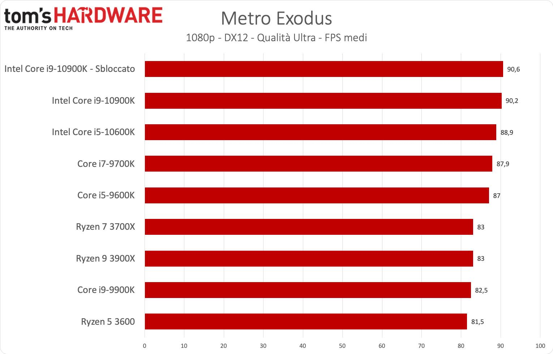 Benchmark i9-1900K e i5-9600K - Metro Exodus