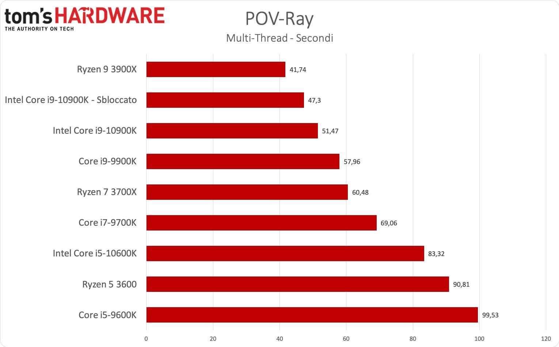 Benchmark i9-1900K e i5-9600K - POV-Ray multi